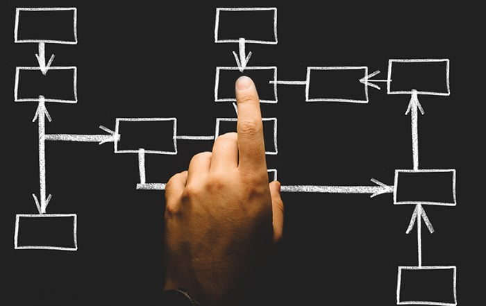 Business Process Alignment