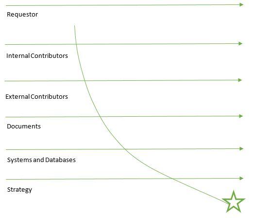 High-velocity strategy-aligned process