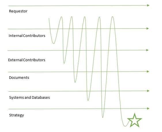 HighSpeed Iterative Process Diagram