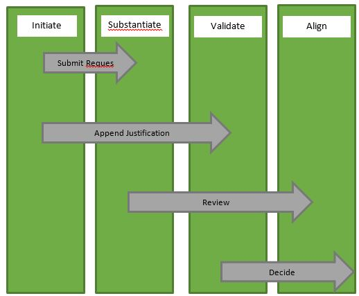 Process alignment with a focus on outcomes