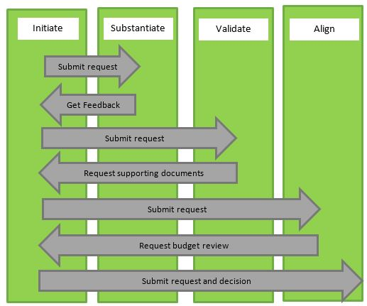 Process automation with feedback loops