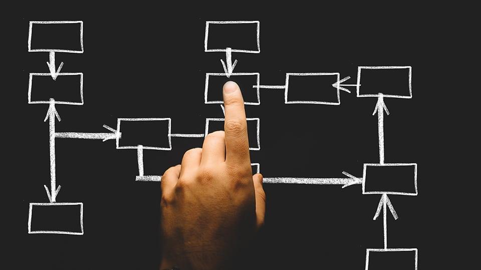 Efficient business processes