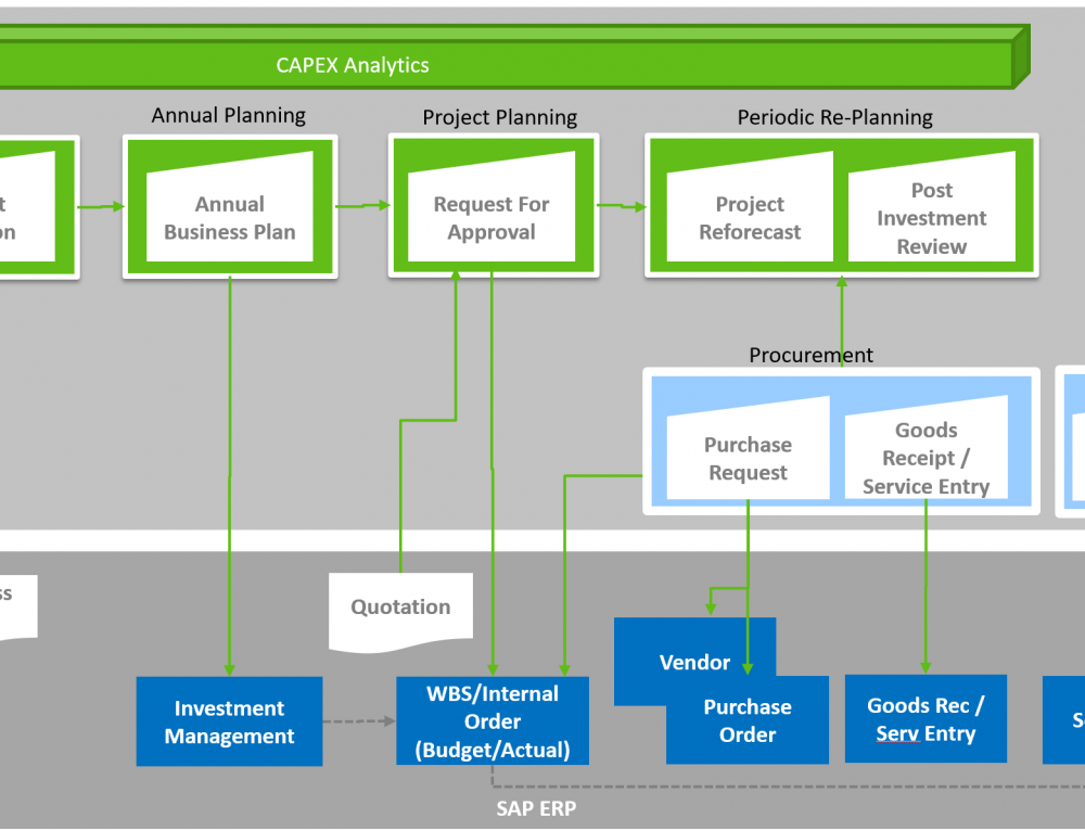 CAPEX Best Practices using SAP Fiori