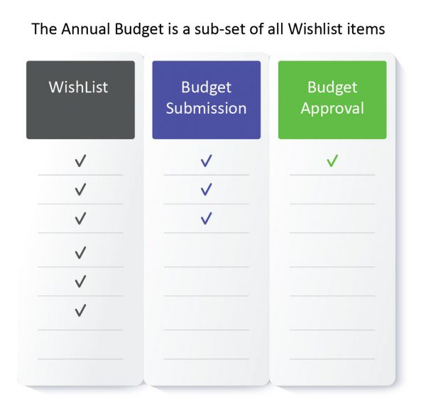 Annual Budget subset infographic