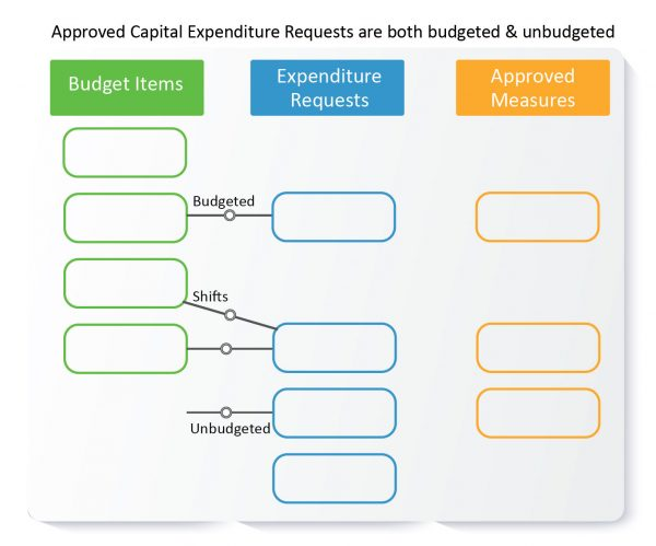 CAPEX can be budgeted or unbudgeted